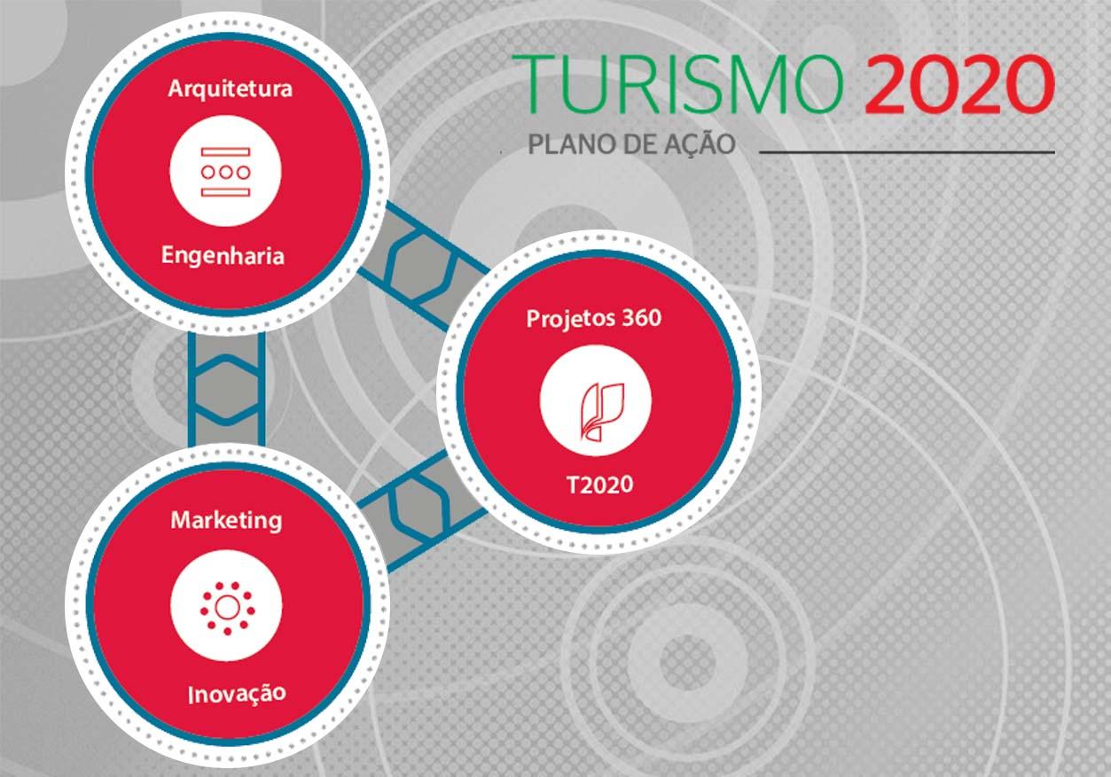 Programa Turismo 2020