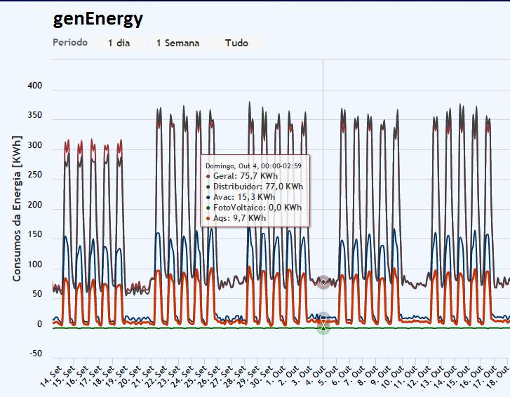 GenEnergy-Gestão da Energia